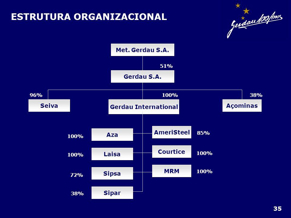 ESTRUTURA ORGANIZACIONAL Met. Gerdau S.A. Gerdau S.A. Seiva Gerdau International Açominas AmeriSteel Courtice MRM Sipsa Laisa Aza Sipar 51% 38%100%96%