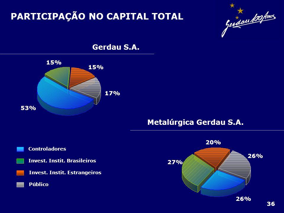 PARTICIPAÇÃO NO CAPITAL TOTAL Metalúrgica Gerdau S.A. 27% 20% 26% Controladores Invest. Instit. Brasileiros Público Invest. Instit. Estrangeiros Gerda
