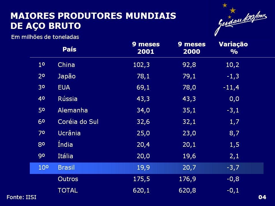 MAIORES PRODUTORES MUNDIAIS DE AÇO BRUTO 04 Fonte: IISI Em milhões de toneladas País 9 meses 2001 Variação % 9 meses 2000