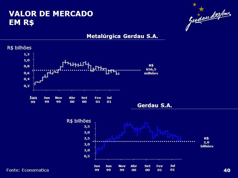 40 VALOR DE MERCADO EM R$ Jan 99 Jun 99 Nov 99 Abr 00 Set 00 Fev 01 Jul 01 0,2 0,4 0,6 0,8 1,0 1,2 R$ 656,5 milhões Metalúrgica Gerdau S.A. R$ bilhões