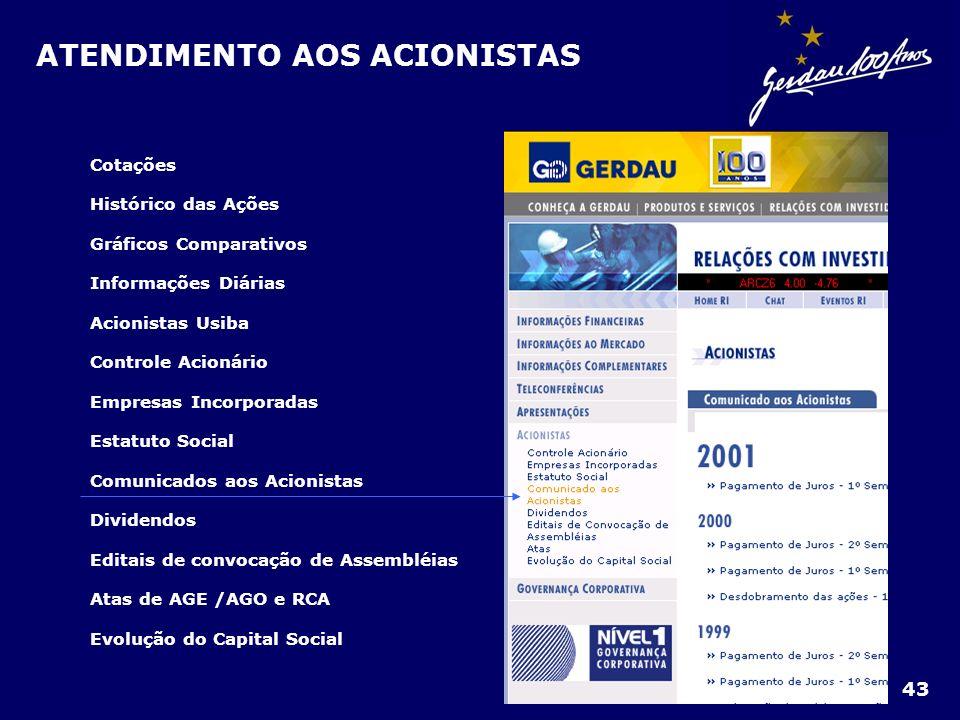 ATENDIMENTO AOS ACIONISTAS Cotações Histórico das Ações Gráficos Comparativos Informações Diárias Acionistas Usiba Controle Acionário Empresas Incorpo