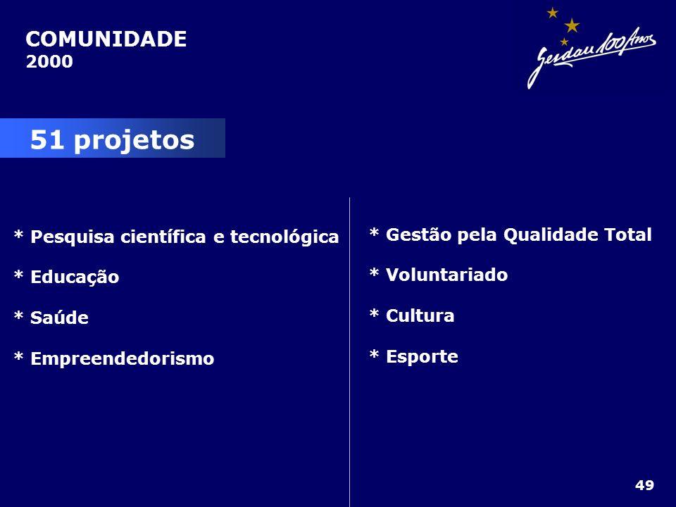 COMUNIDADE 2000 51 projetos * Pesquisa científica e tecnológica * Educação * Saúde * Empreendedorismo * Gestão pela Qualidade Total * Voluntariado * C