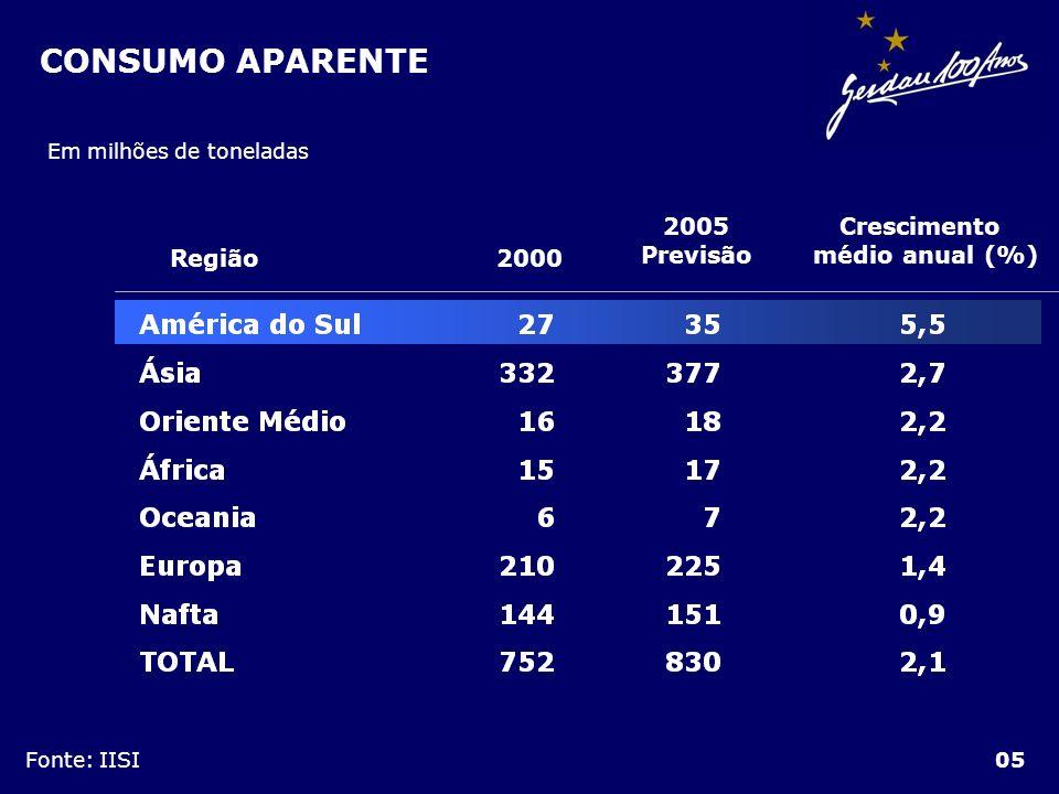 CONSUMO APARENTE 05 Em milhões de toneladas Fonte: IISI Região2000 Crescimento médio anual (%) 2005 Previsão