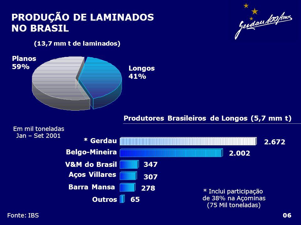 PRODUÇÃO DE LAMINADOS NO BRASIL 06 Produtores Brasileiros de Longos (5,7 mm t) * Inclui participação de 38% na Açominas (75 Mil toneladas) * Gerdau Be