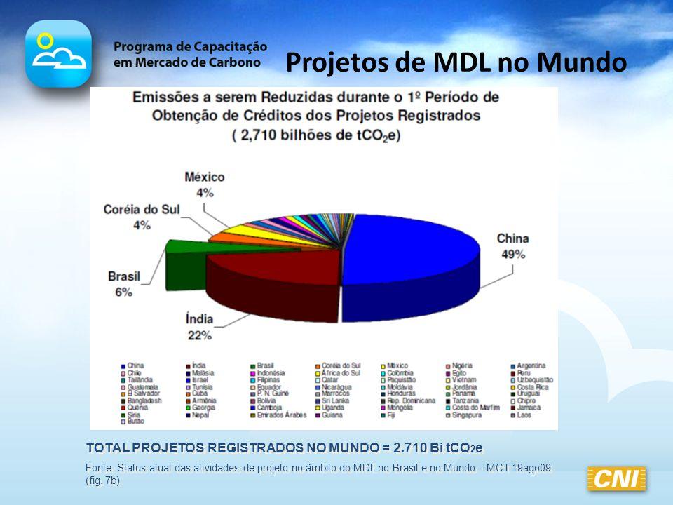 Projetos de MDL no Mundo TOTAL PROJETOS REGISTRADOS NO MUNDO = 2.710 Bi tCO 2 e Fonte: Status atual das atividades de projeto no âmbito do MDL no Bras