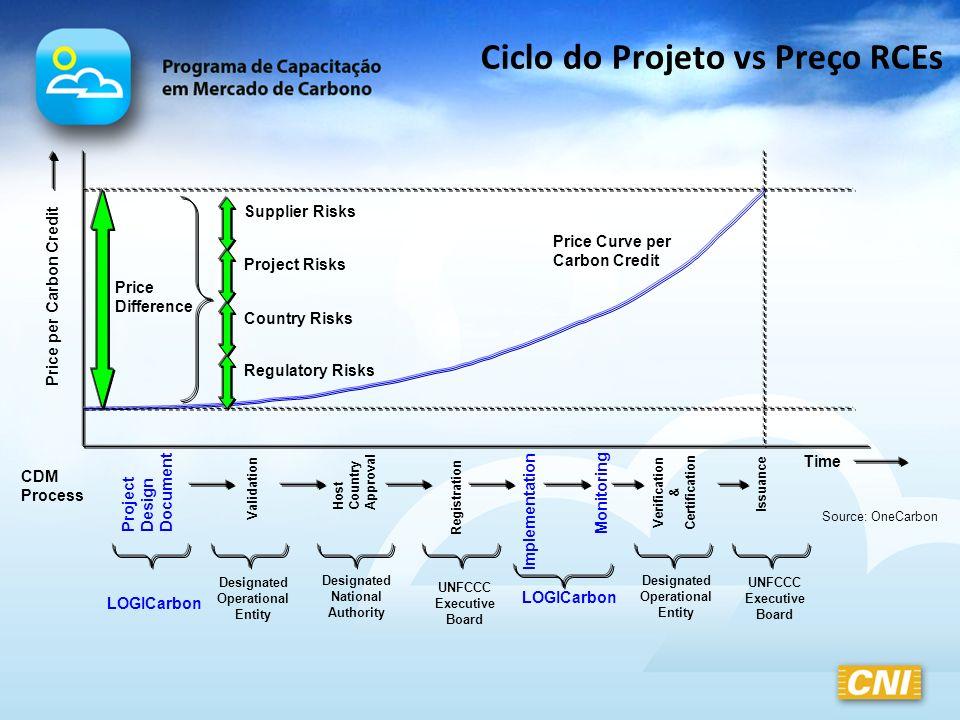 Ciclo do Projeto vs Preço RCEs Price per Carbon Credit Time Regulatory Risks Country Risks Project Risks Supplier Risks Price Curve per Carbon Credit