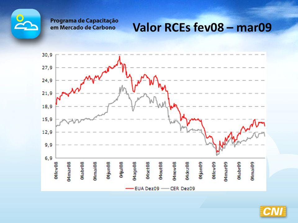 Valor RCEs fev08 – mar09