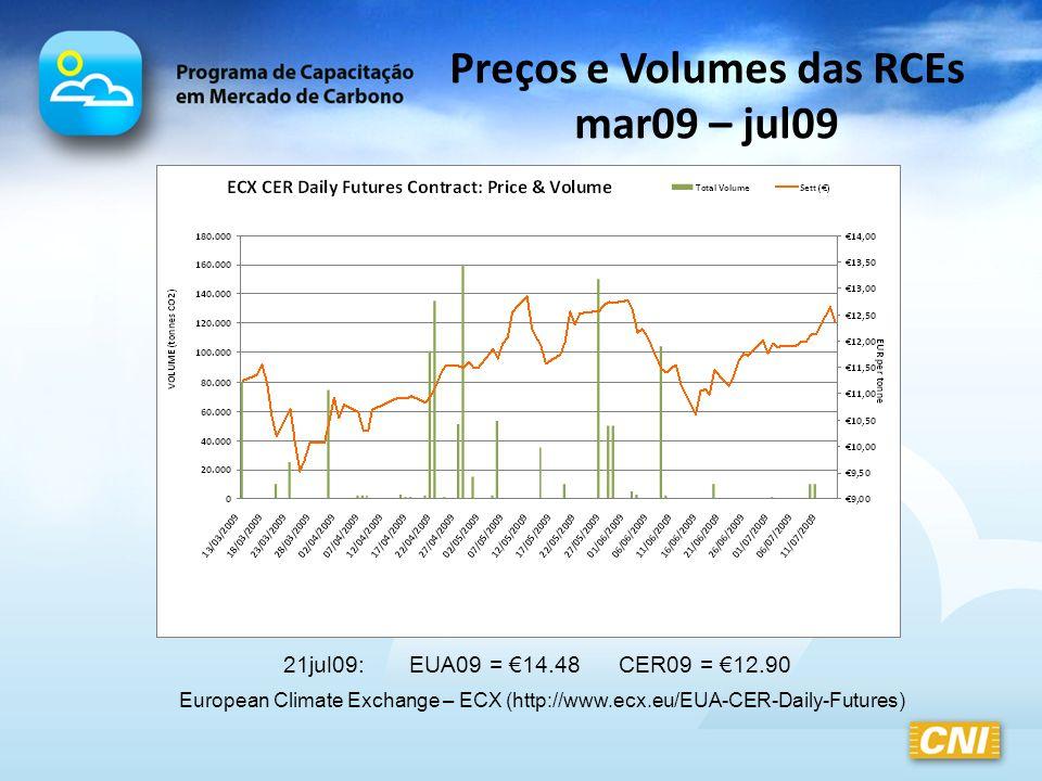 Preços e Volumes das RCEs mar09 – jul09 European Climate Exchange – ECX (http://www.ecx.eu/EUA-CER-Daily-Futures) 21jul09: EUA09 = 14.48 CER09 = 12.90