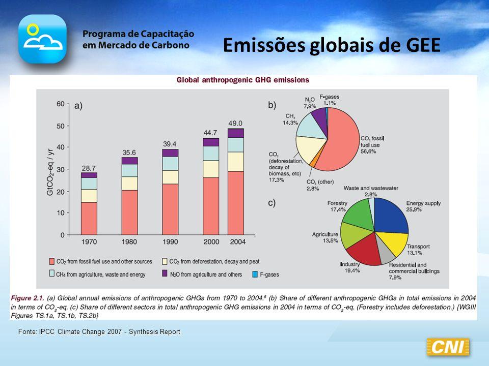 Emissões globais de GEE Fonte: IPCC Climate Change 2007 - Synthesis Report