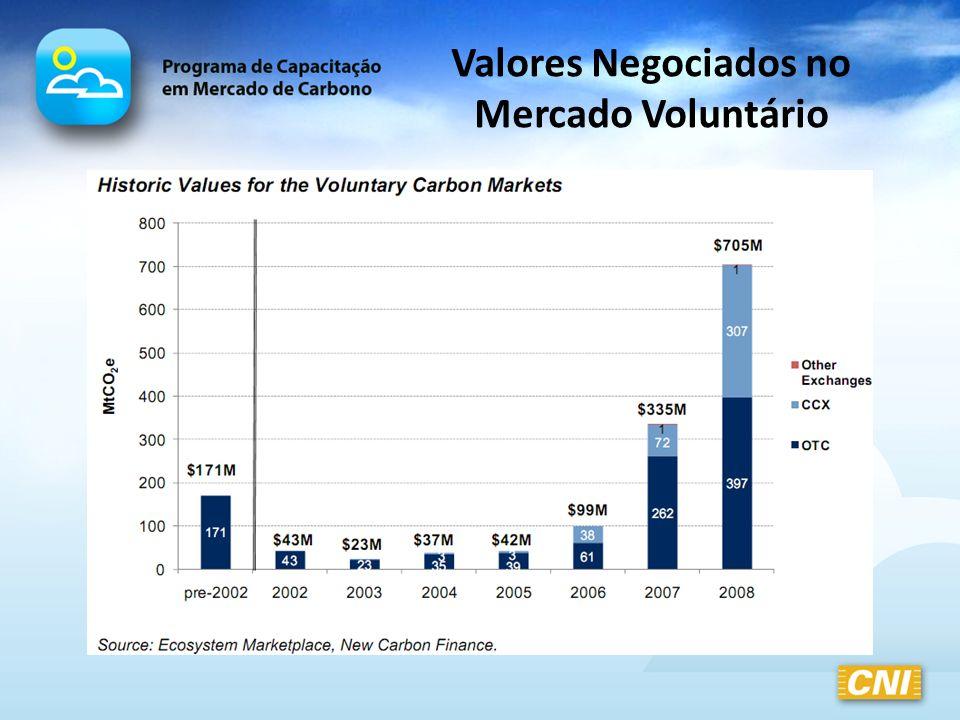 Valores Negociados no Mercado Voluntário
