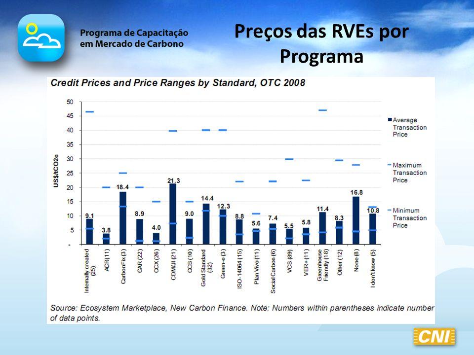 Preços das RVEs por Programa