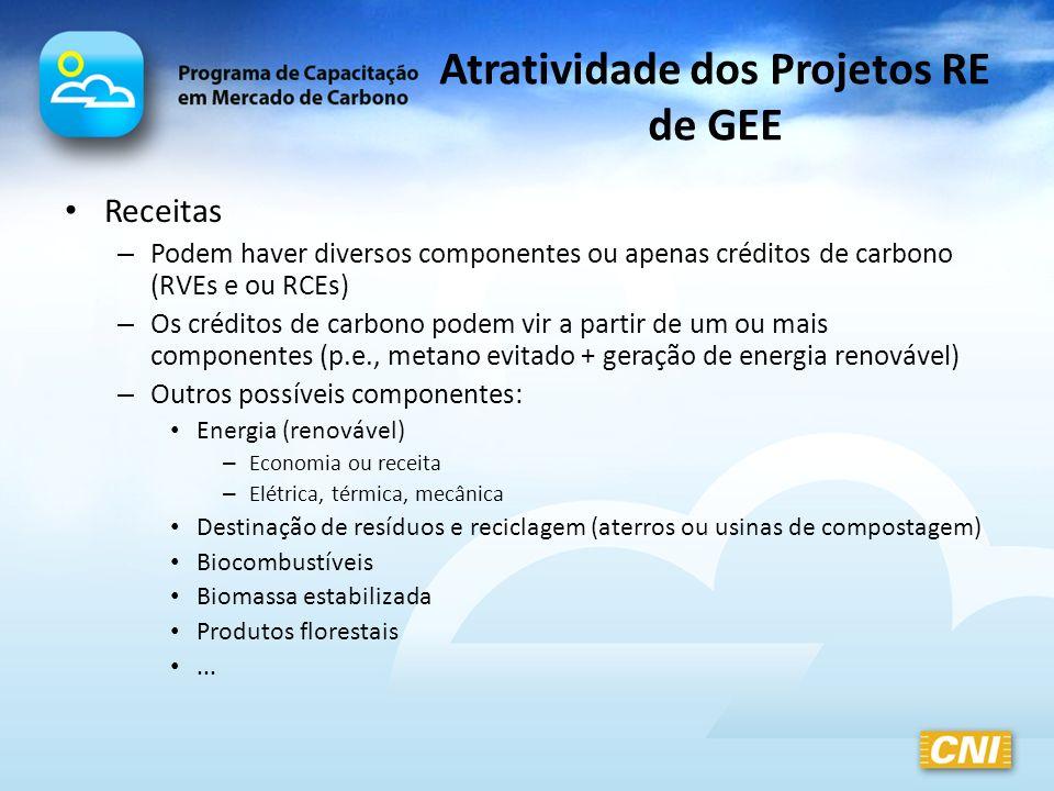 Atratividade dos Projetos RE de GEE Receitas – Podem haver diversos componentes ou apenas créditos de carbono (RVEs e ou RCEs) – Os créditos de carbon