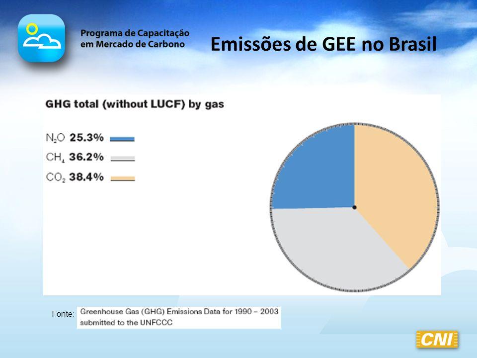 Emissões de GEE no Brasil Fonte: