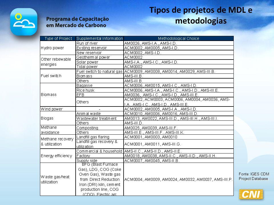 Tipos de projetos de MDL e metodologias Fonte: IGES CDM Project Database