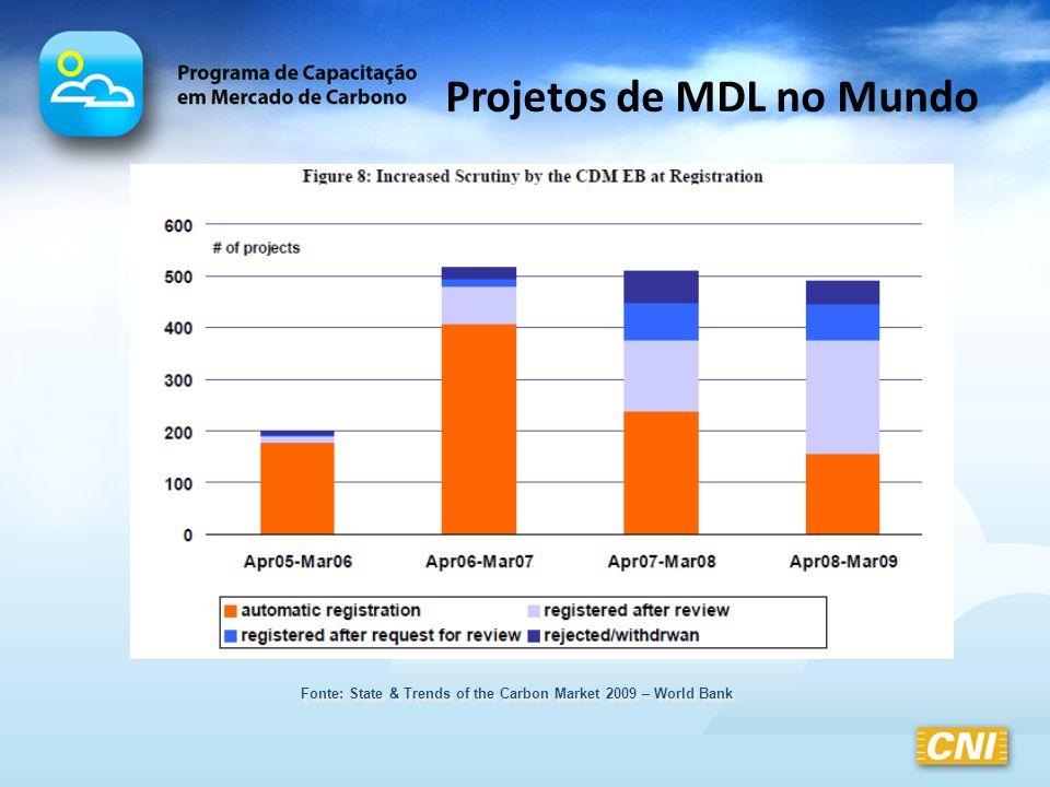 Projetos de MDL no Mundo Fonte: State & Trends of the Carbon Market 2009 – World Bank