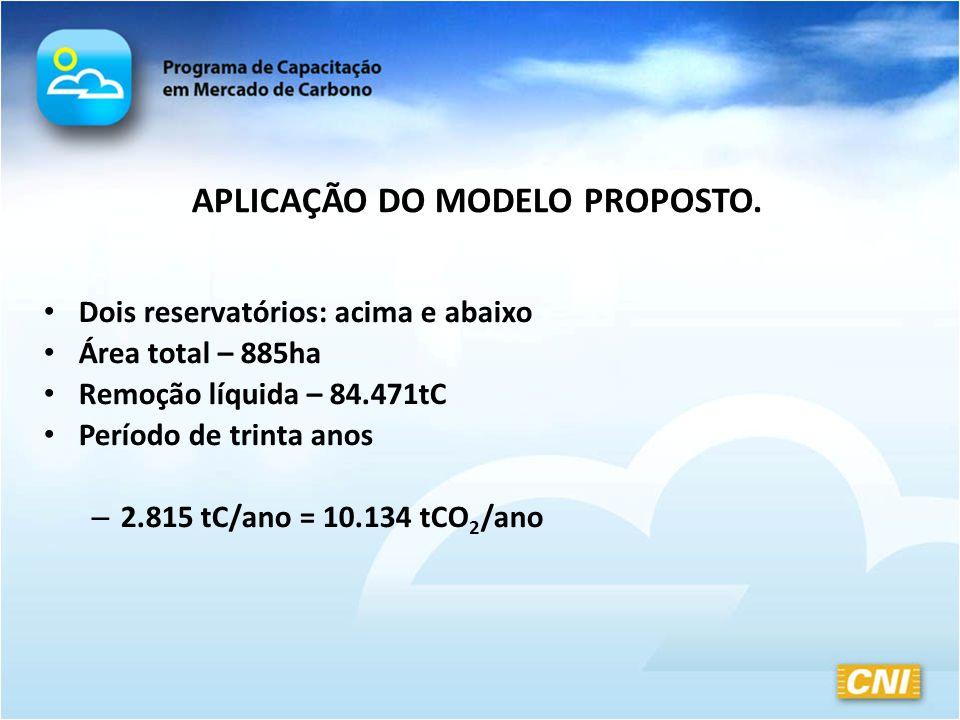 Dois reservatórios: acima e abaixo Área total – 885ha Remoção líquida – 84.471tC Período de trinta anos – 2.815 tC/ano = 10.134 tCO 2 /ano