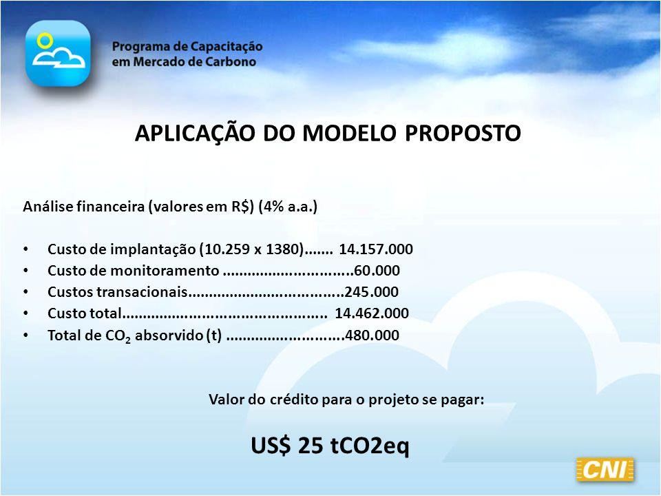 APLICAÇÃO DO MODELO PROPOSTO Análise financeira (valores em R$) (4% a.a.) Custo de implantação (10.259 x 1380)....... 14.157.000 Custo de monitorament