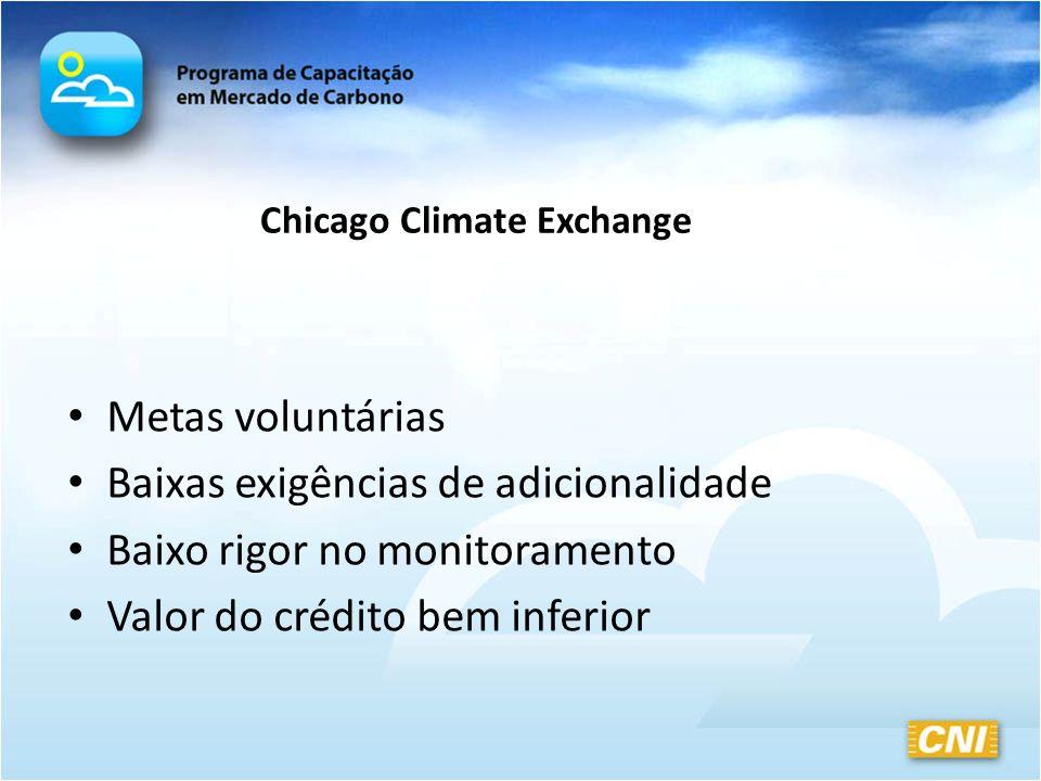 Chicago Climate Exchange Metas voluntárias Baixas exigências de adicionalidade Baixo rigor no monitoramento Valor do crédito bem inferior