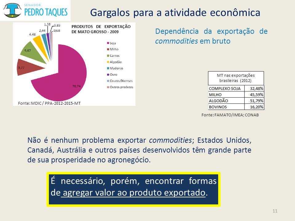 Gargalos para a atividade econômica Dependência da exportação de commodities em bruto Fonte: MDIC / PPA-2012-2015-MT PRODUTOS DE EXPORTAÇÃO DE MATO GR