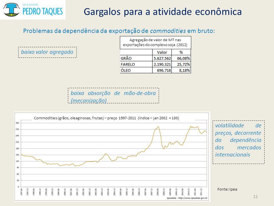 Gargalos para a atividade econômica Problemas da dependência da exportação de commodities em bruto: baixo valor agregado Fonte: Ipea volatilidade de p