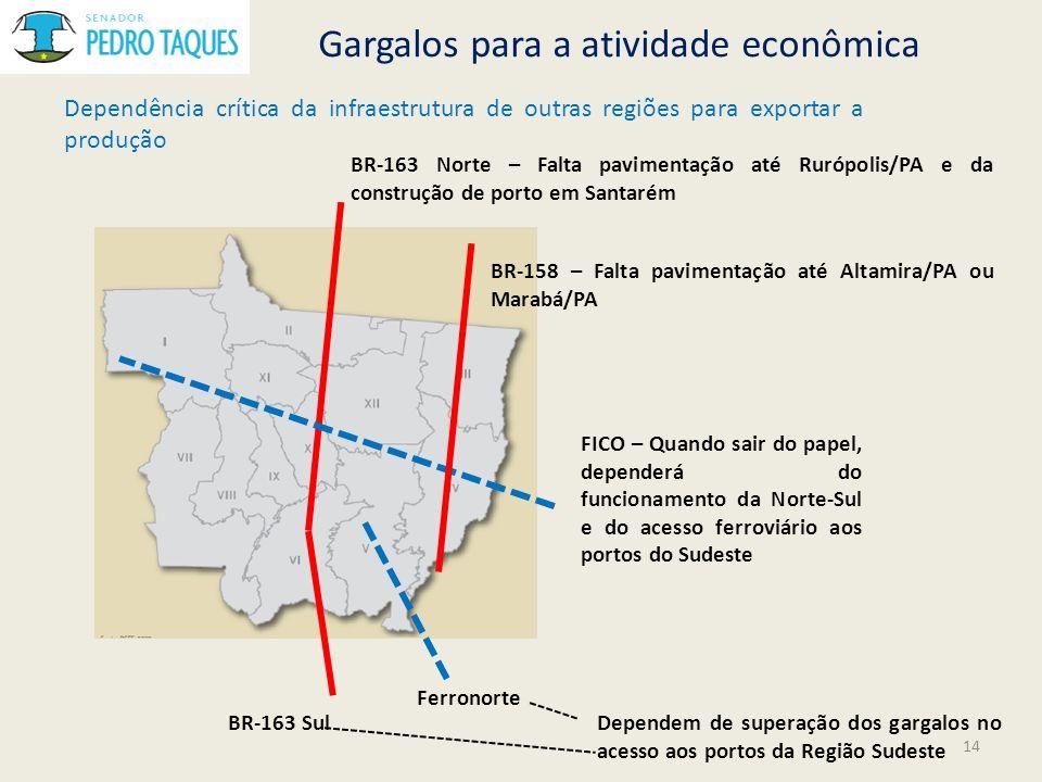 Gargalos para a atividade econômica BR-163 Norte – Falta pavimentação até Rurópolis/PA e da construção de porto em Santarém Dependência crítica da inf