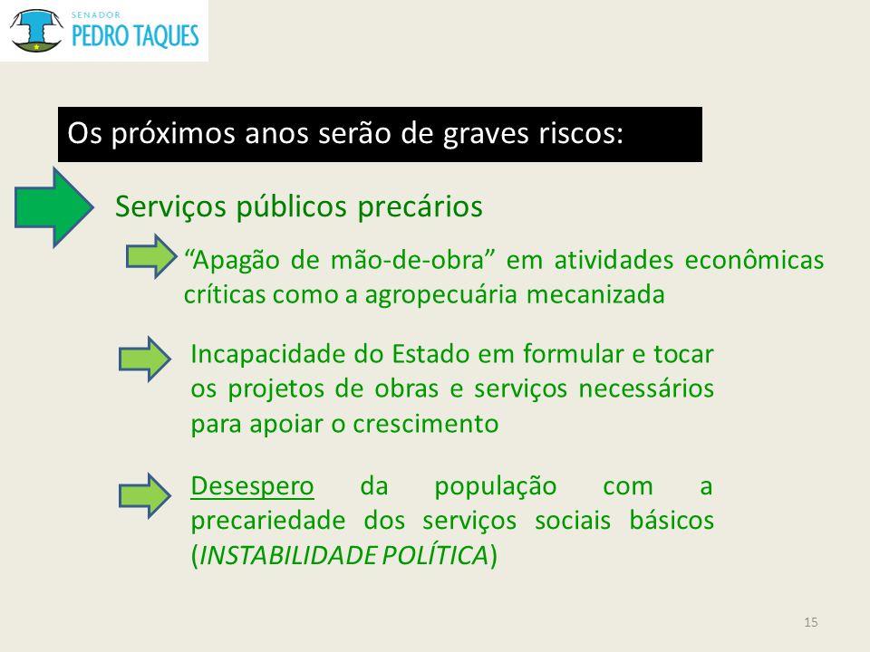 Os próximos anos serão de graves riscos: Serviços públicos precários Apagão de mão-de-obra em atividades econômicas críticas como a agropecuária mecan