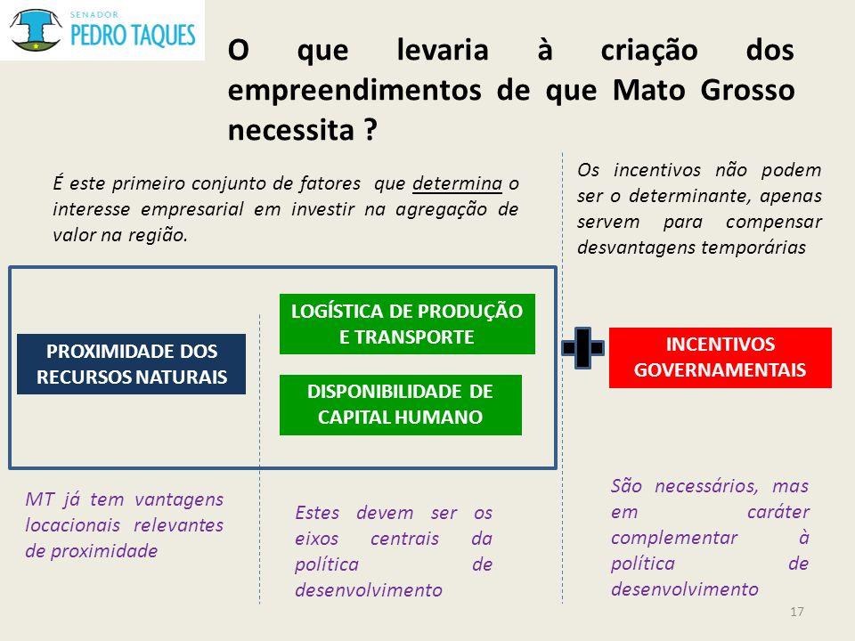 O que levaria à criação dos empreendimentos de que Mato Grosso necessita ? 17 PROXIMIDADE DOS RECURSOS NATURAIS LOGÍSTICA DE PRODUÇÃO E TRANSPORTE DIS