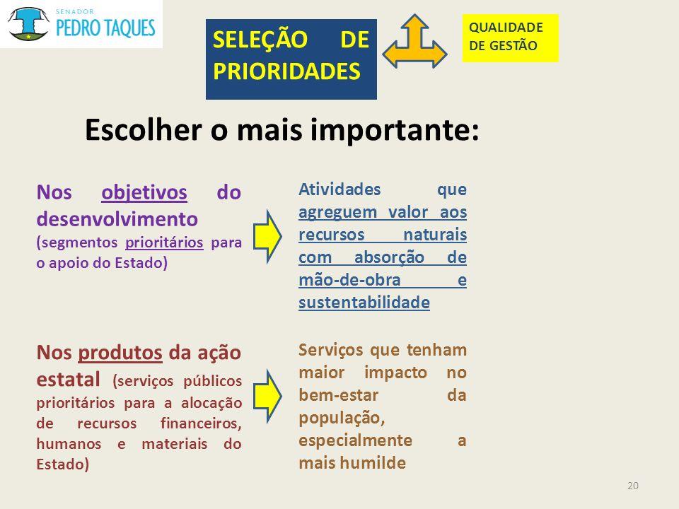 Escolher o mais importante: SELEÇÃO DE PRIORIDADES QUALIDADE DE GESTÃO Nos objetivos do desenvolvimento (segmentos prioritários para o apoio do Estado