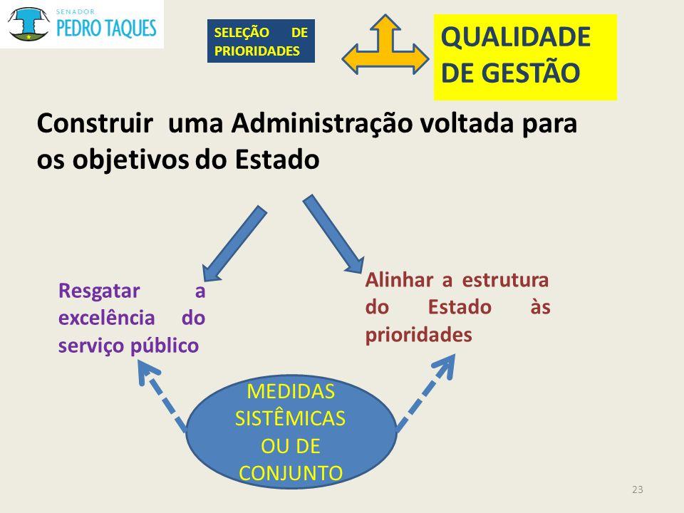 Construir uma Administração voltada para os objetivos do Estado Resgatar a excelência do serviço público Alinhar a estrutura do Estado às prioridades