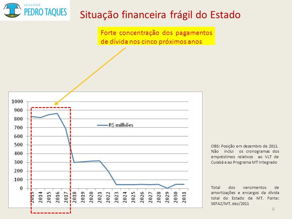 Situação financeira frágil do Estado Forte concentração dos pagamentos de dívida nos cinco próximos anos OBS: Posição em dezembro de 2011. Não inclui
