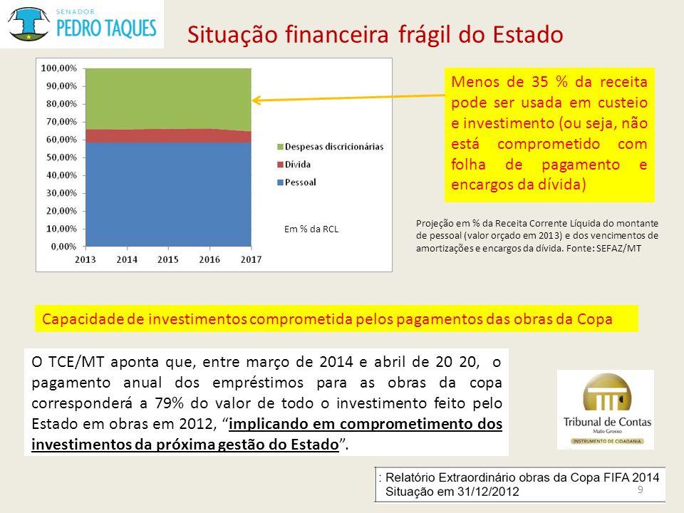 Situação financeira frágil do Estado Menos de 35 % da receita pode ser usada em custeio e investimento (ou seja, não está comprometido com folha de pa
