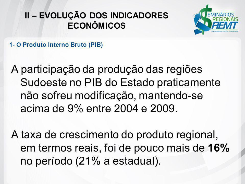 II – EVOLUÇÃO DOS INDICADORES ECONÔMICOS A participação da produção das regiões Sudoeste no PIB do Estado praticamente não sofreu modificação, mantend