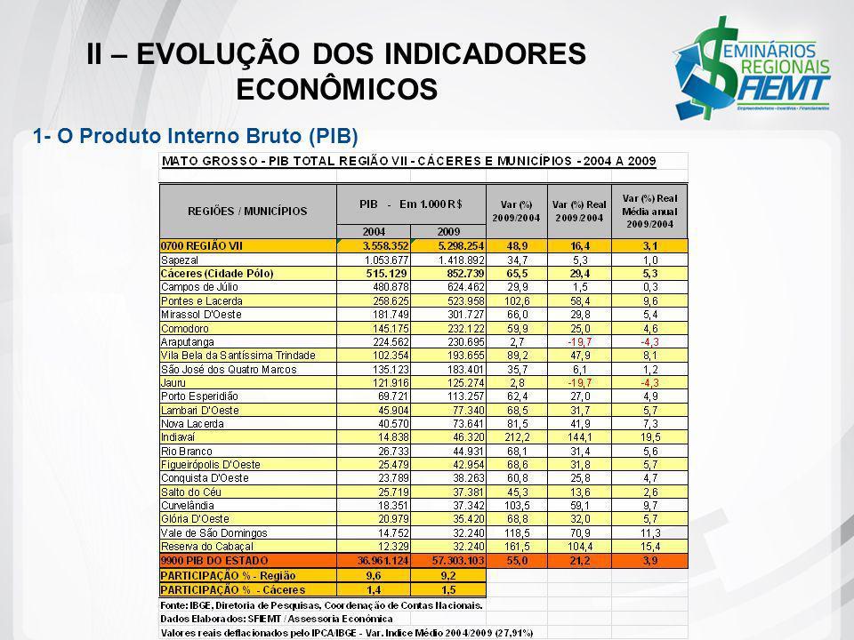 II – EVOLUÇÃO DOS INDICADORES ECONÔMICOS 1- O Produto Interno Bruto (PIB)