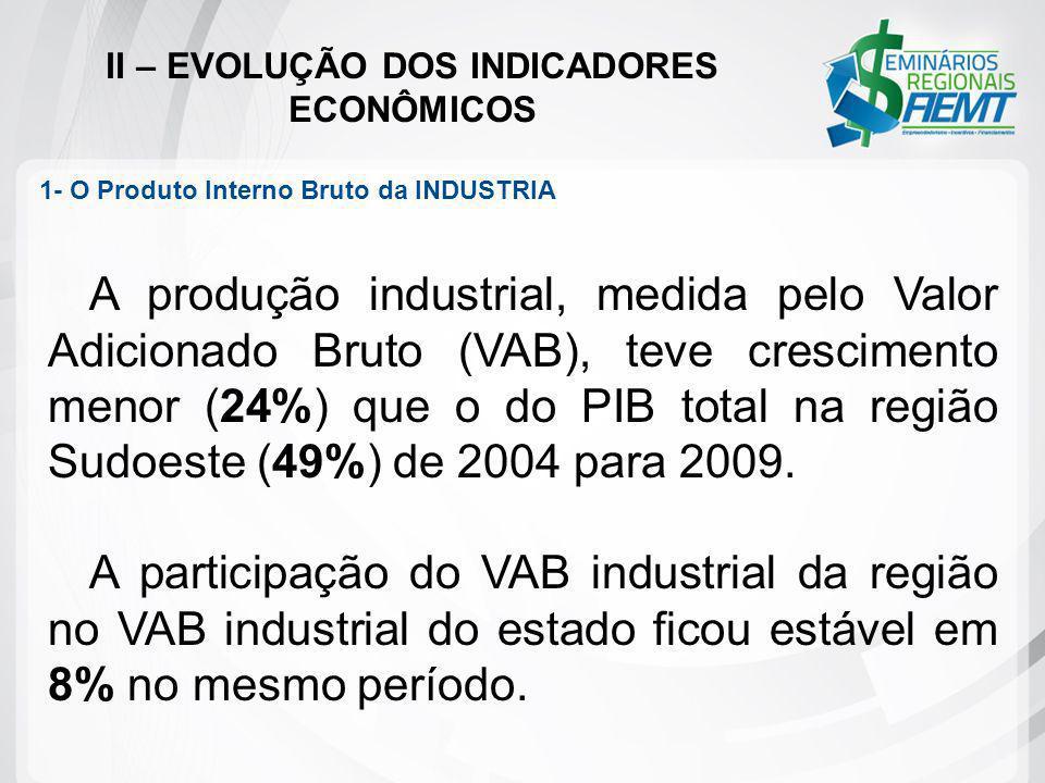 II – EVOLUÇÃO DOS INDICADORES ECONÔMICOS 1- O Produto Interno Bruto da INDUSTRIA A produção industrial, medida pelo Valor Adicionado Bruto (VAB), teve