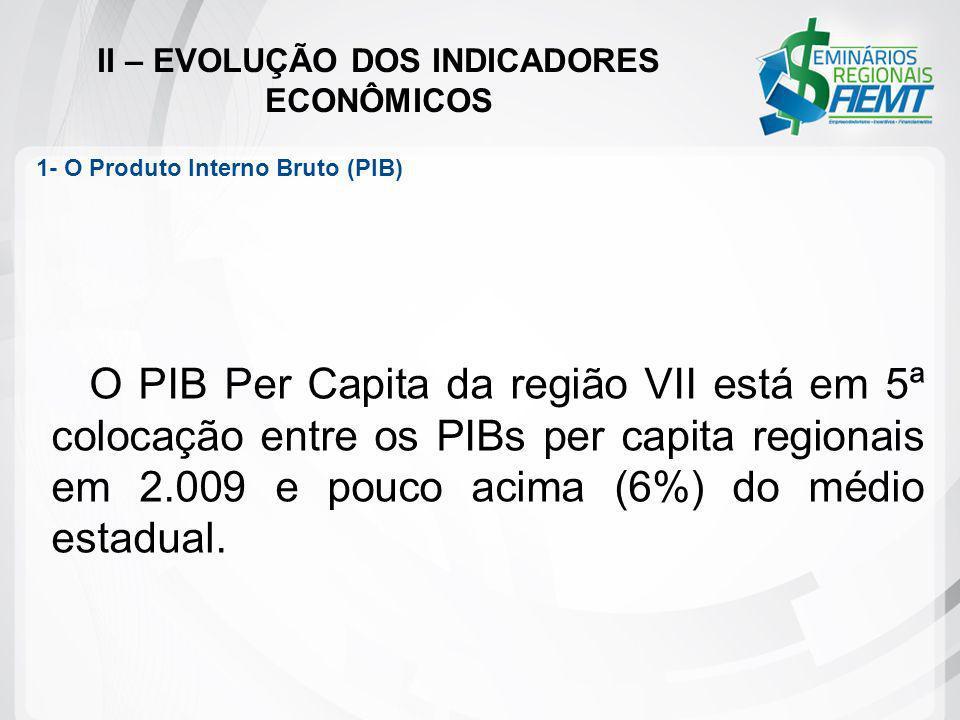 II – EVOLUÇÃO DOS INDICADORES ECONÔMICOS O PIB Per Capita da região VII está em 5ª colocação entre os PIBs per capita regionais em 2.009 e pouco acima