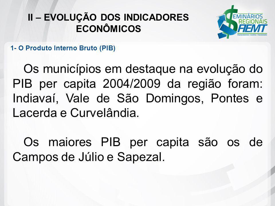 II – EVOLUÇÃO DOS INDICADORES ECONÔMICOS Os municípios em destaque na evolução do PIB per capita 2004/2009 da região foram: Indiavaí, Vale de São Domi