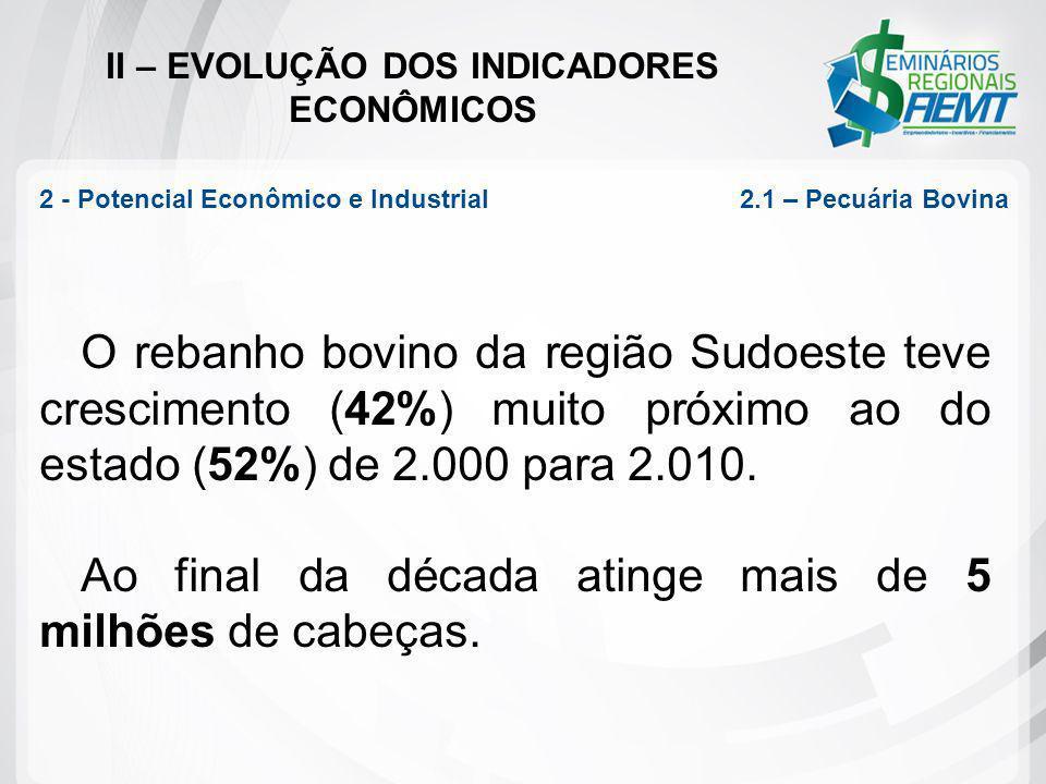 II – EVOLUÇÃO DOS INDICADORES ECONÔMICOS 2 - Potencial Econômico e Industrial 2.1 – Pecuária Bovina O rebanho bovino da região Sudoeste teve crescimen