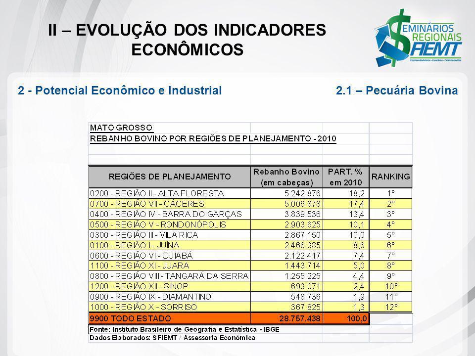 II – EVOLUÇÃO DOS INDICADORES ECONÔMICOS 2 - Potencial Econômico e Industrial 2.1 – Pecuária Bovina