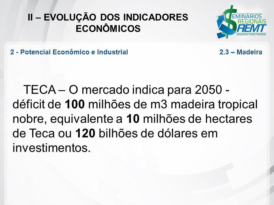 II – EVOLUÇÃO DOS INDICADORES ECONÔMICOS TECA – O mercado indica para 2050 - déficit de 100 milhões de m3 madeira tropical nobre, equivalente a 10 mil