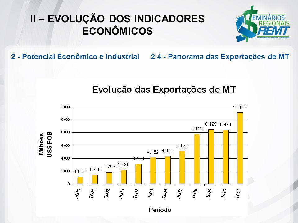 II – EVOLUÇÃO DOS INDICADORES ECONÔMICOS 2 - Potencial Econômico e Industrial 2.4 - Panorama das Exportações de MT