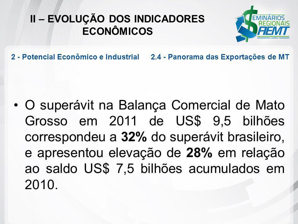 II – EVOLUÇÃO DOS INDICADORES ECONÔMICOS O superávit na Balança Comercial de Mato Grosso em 2011 de US$ 9,5 bilhões correspondeu a 32% do superávit br