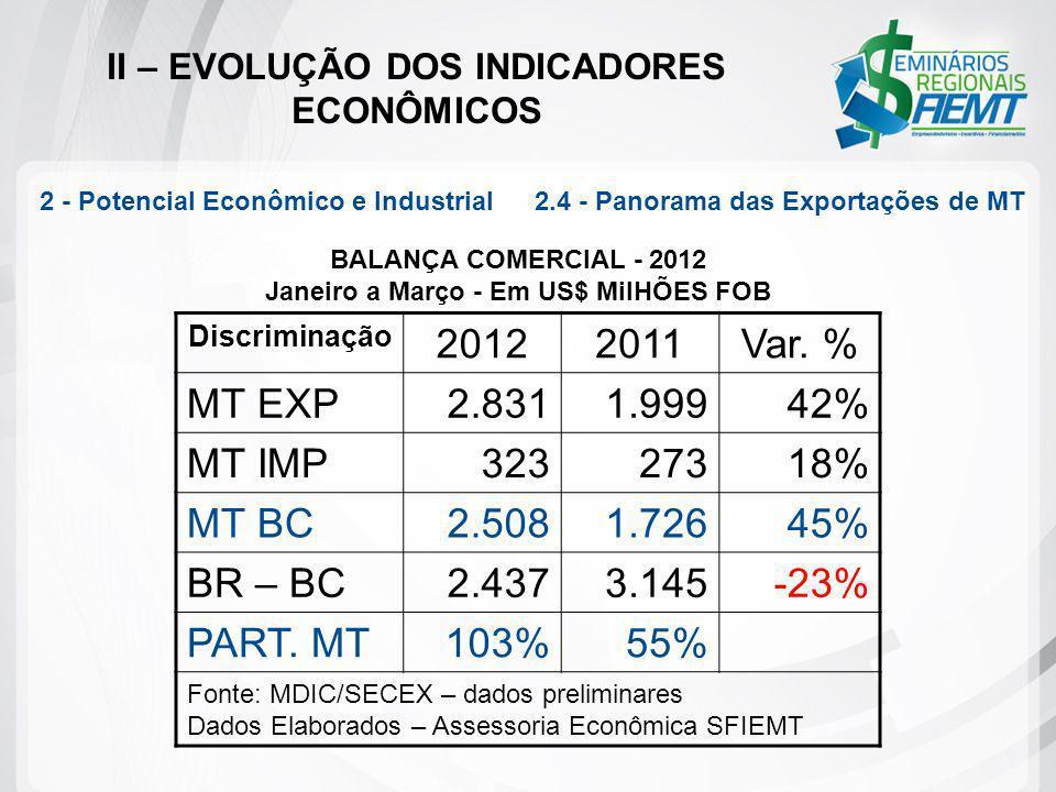 II – EVOLUÇÃO DOS INDICADORES ECONÔMICOS 2 - Potencial Econômico e Industrial 2.4 - Panorama das Exportações de MT Discriminação 20122011Var. % MT EXP