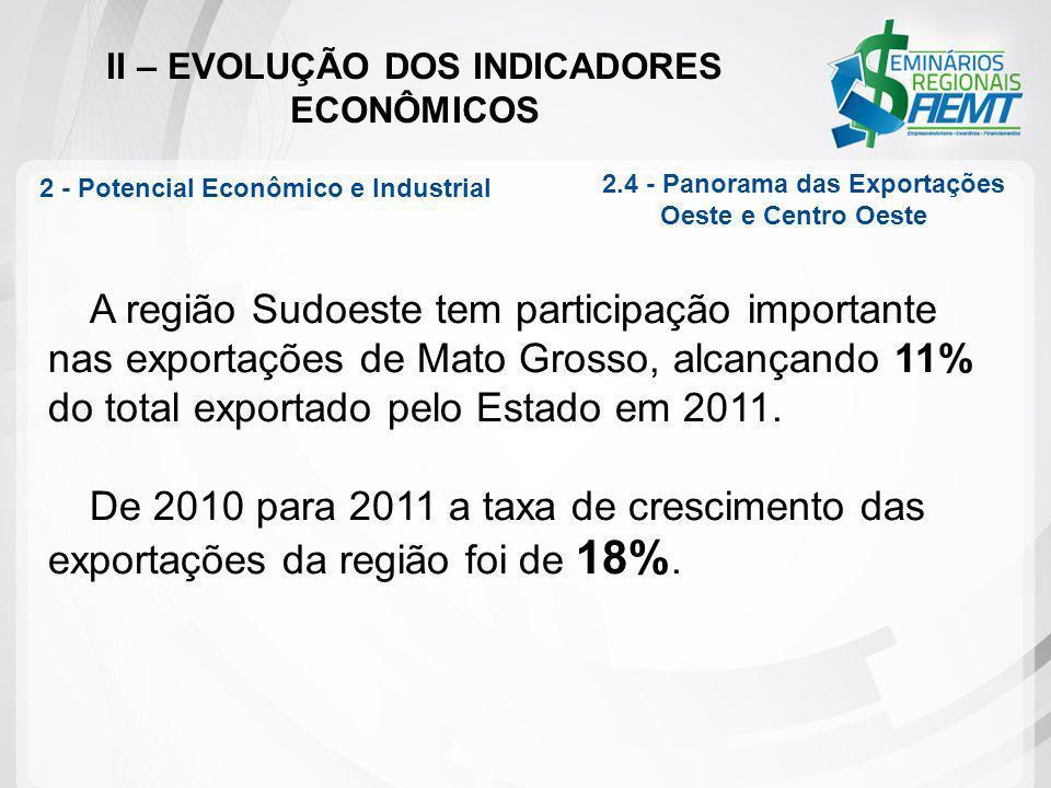 II – EVOLUÇÃO DOS INDICADORES ECONÔMICOS A região Sudoeste tem participação importante nas exportações de Mato Grosso, alcançando 11% do total exporta
