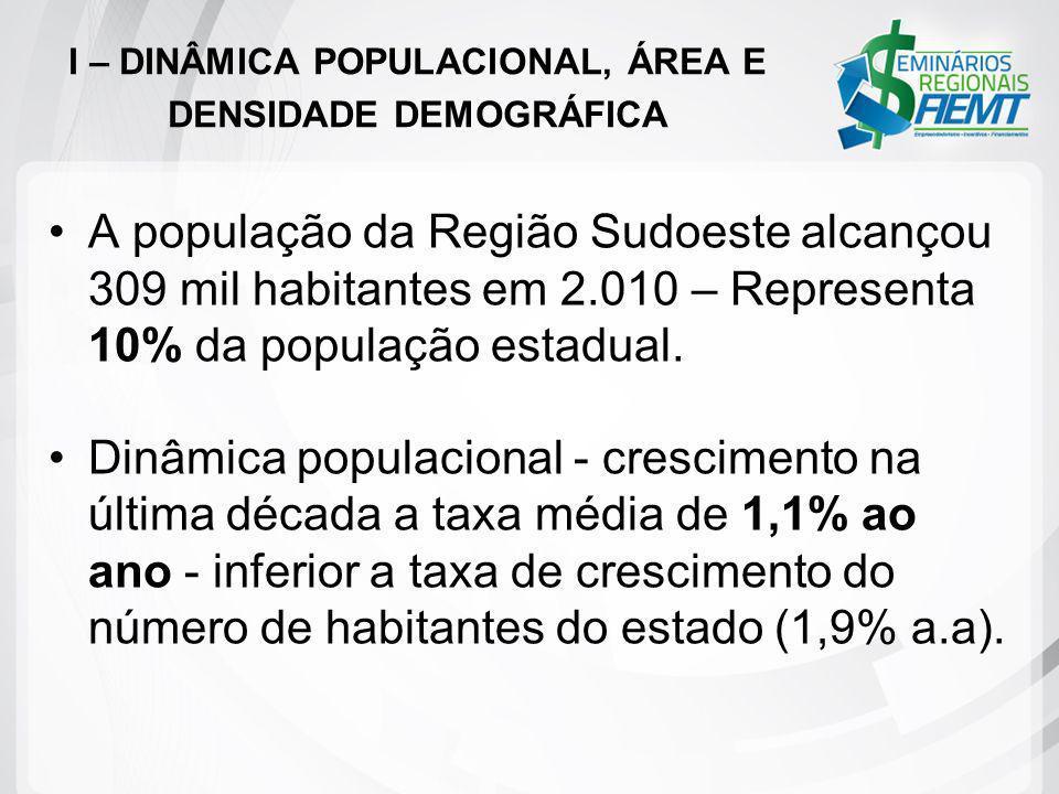 I – DINÂMICA POPULACIONAL, ÁREA E DENSIDADE DEMOGRÁFICA A população da Região Sudoeste alcançou 309 mil habitantes em 2.010 – Representa 10% da popula