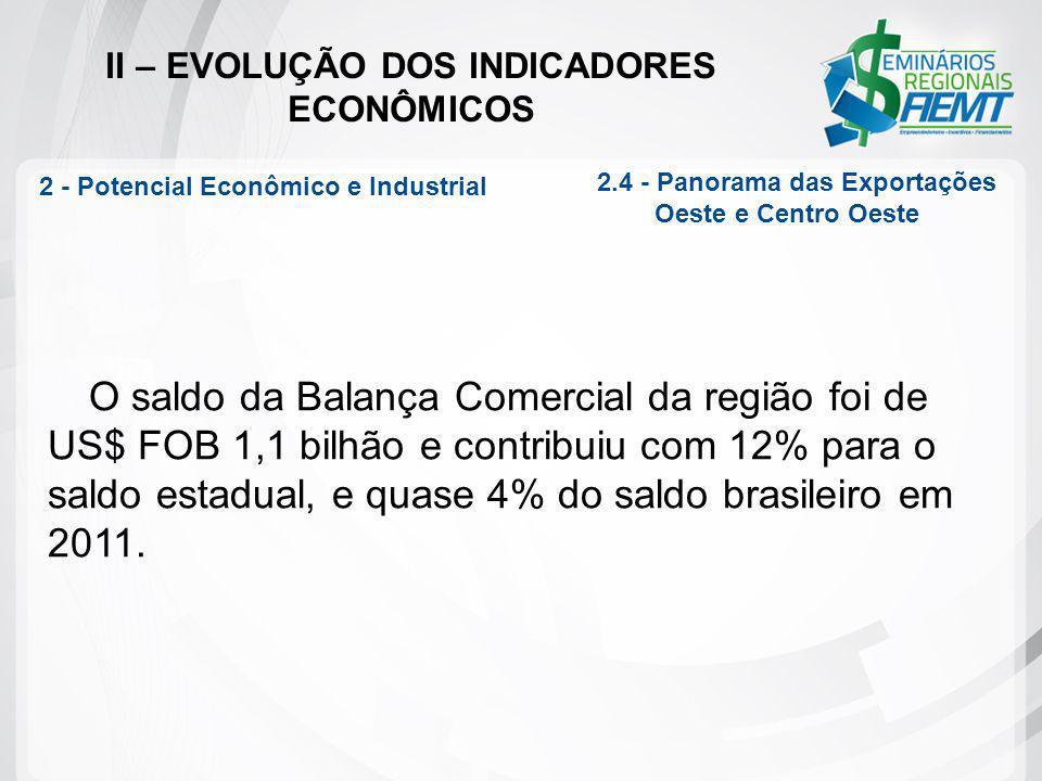 II – EVOLUÇÃO DOS INDICADORES ECONÔMICOS O saldo da Balança Comercial da região foi de US$ FOB 1,1 bilhão e contribuiu com 12% para o saldo estadual,