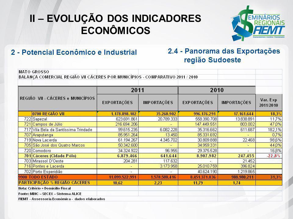 II – EVOLUÇÃO DOS INDICADORES ECONÔMICOS 2 - Potencial Econômico e Industrial 2.4 - Panorama das Exportações região Sudoeste