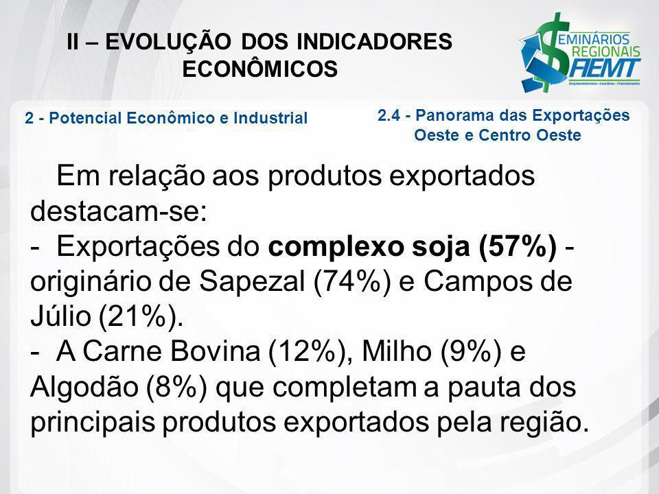 II – EVOLUÇÃO DOS INDICADORES ECONÔMICOS Em relação aos produtos exportados destacam-se: -Exportações do complexo soja (57%) - originário de Sapezal (