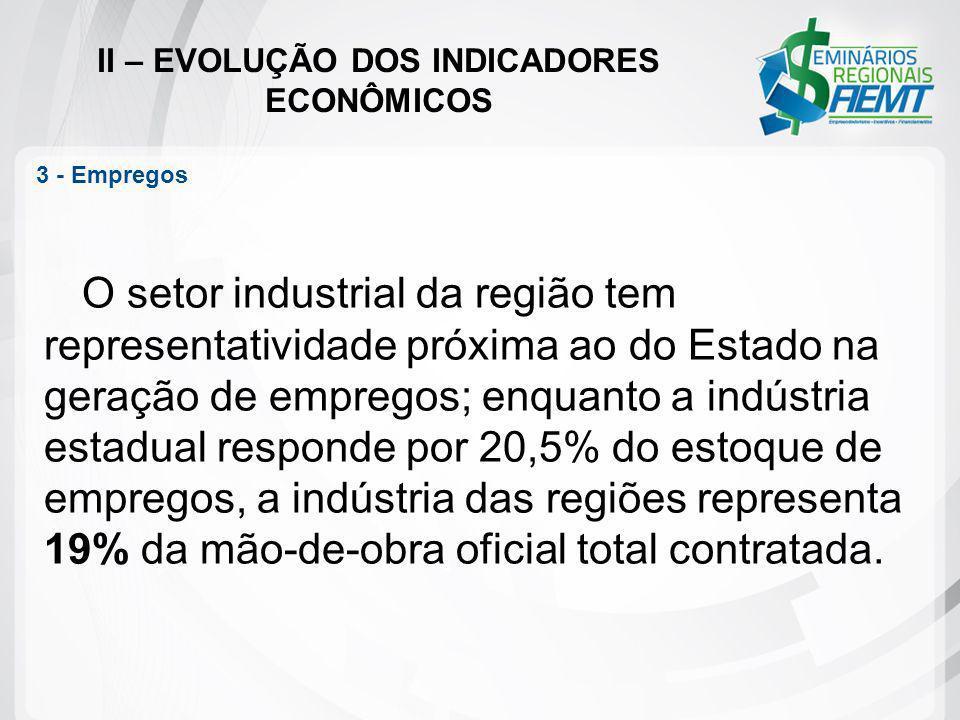 II – EVOLUÇÃO DOS INDICADORES ECONÔMICOS 3 - Empregos O setor industrial da região tem representatividade próxima ao do Estado na geração de empregos;