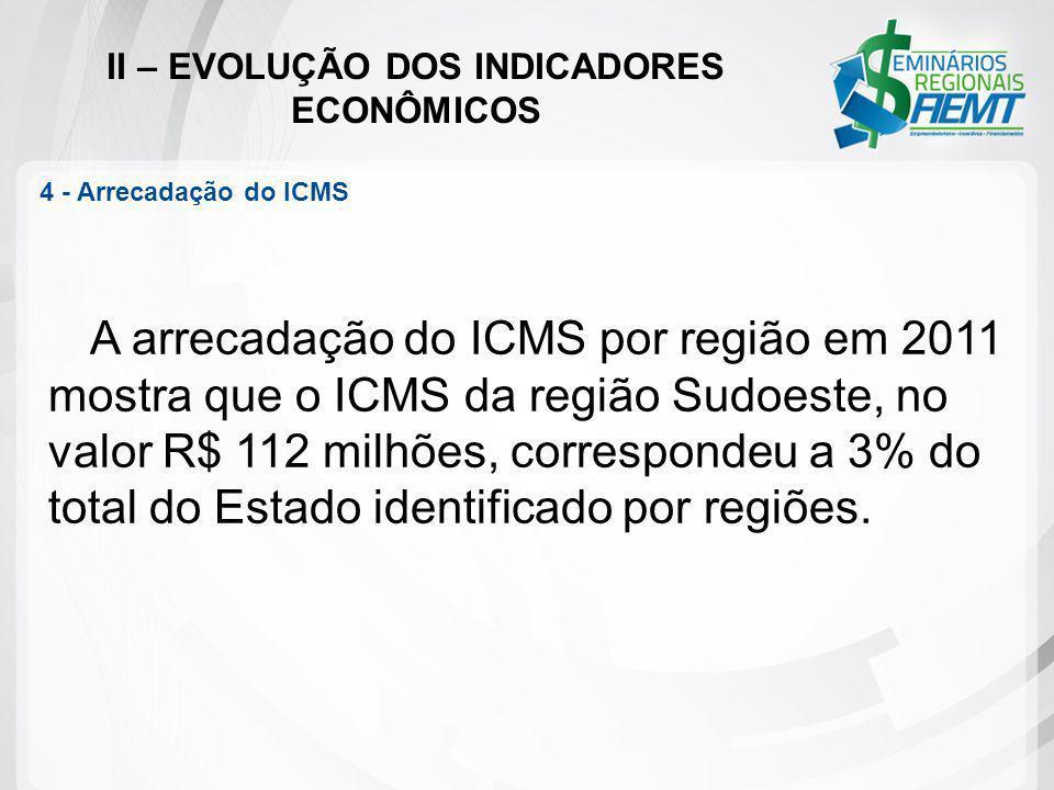 II – EVOLUÇÃO DOS INDICADORES ECONÔMICOS 4 - Arrecadação do ICMS A arrecadação do ICMS por região em 2011 mostra que o ICMS da região Sudoeste, no val