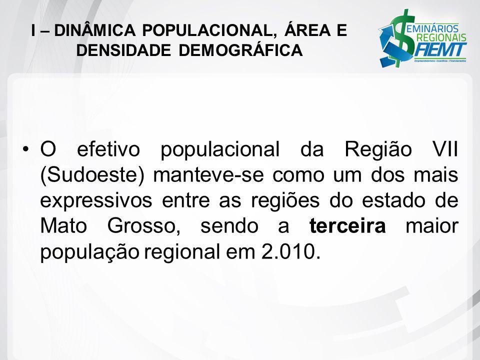 O efetivo populacional da Região VII (Sudoeste) manteve-se como um dos mais expressivos entre as regiões do estado de Mato Grosso, sendo a terceira ma